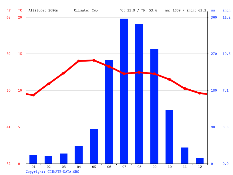 Climate graph // Weather by Month, San Francisco Tlalnepantla