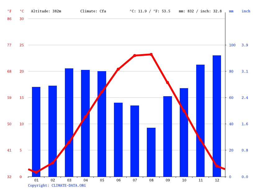 Climate graph // Weather by Month, Klinë