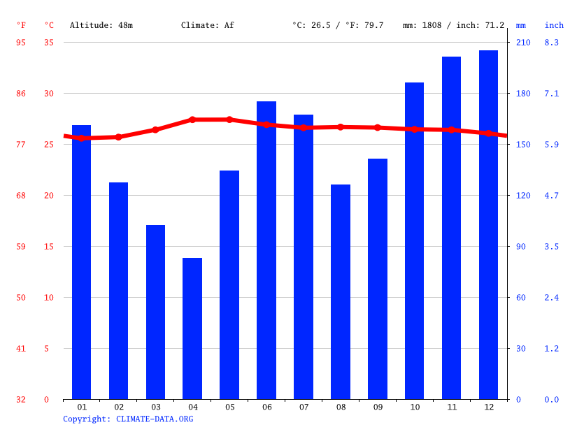 Climate graph // Weather by Month, Lindaville Subdivision Phase I