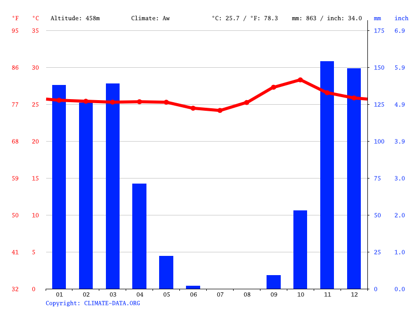 Climate graph // Weather by Month, Barreiras