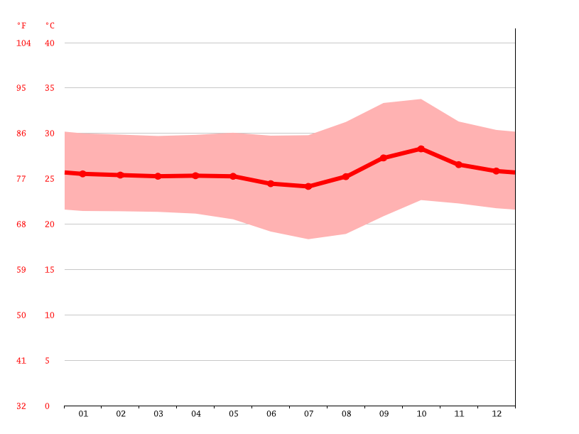 average temperature, Barreiras