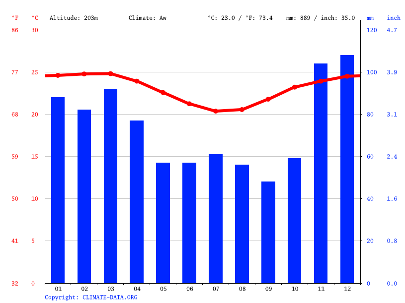 Climate graph // Weather by Month, Jequié