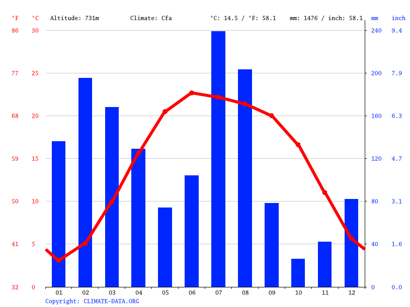Climate graph // Weather by Month, Ramban