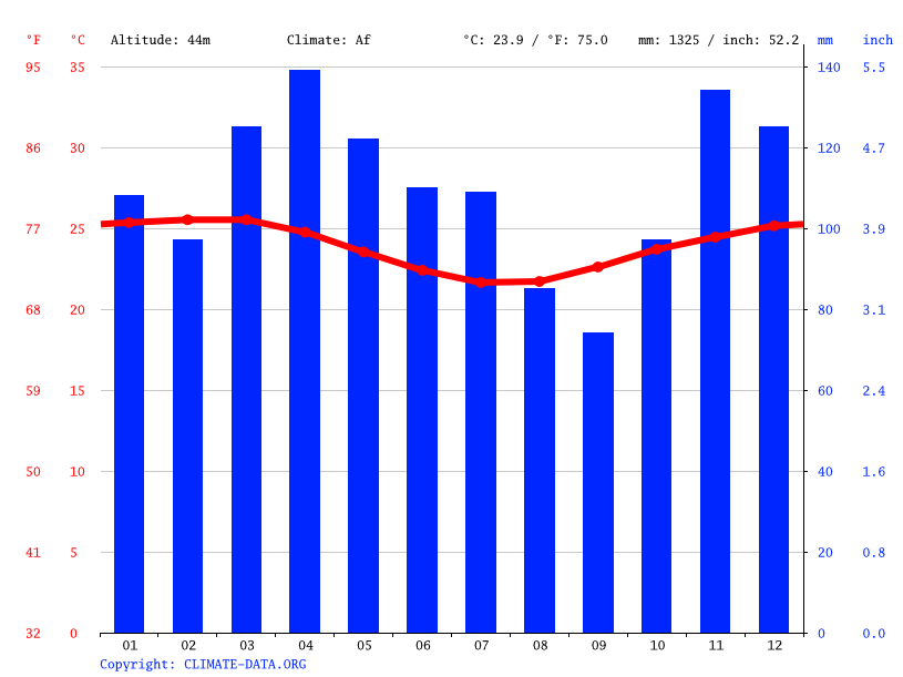Climate graph // Weather by Month, Ilhéus
