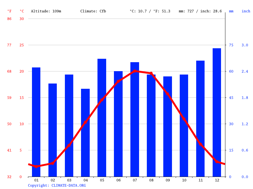 Climate graph // Weather by Month, Frankfurt am Main