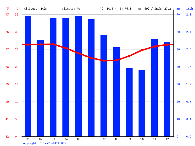 Climate graph // Weather by Month, Feira de Santana