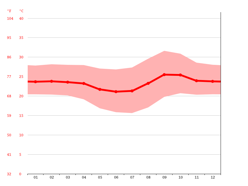 Temperature graph, Rio Verde