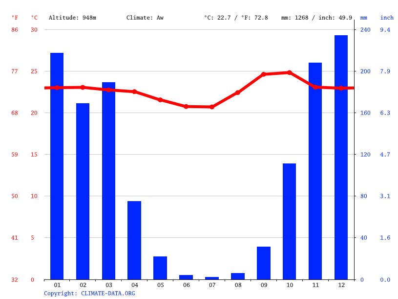 Climate graph // Weather by Month, Luziânia