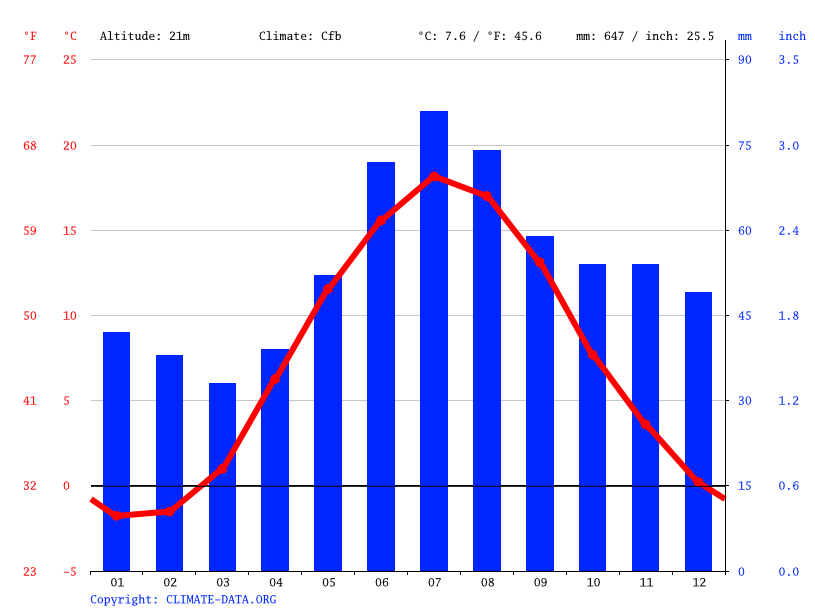 Climate graph // Weather by Month, Norrköping