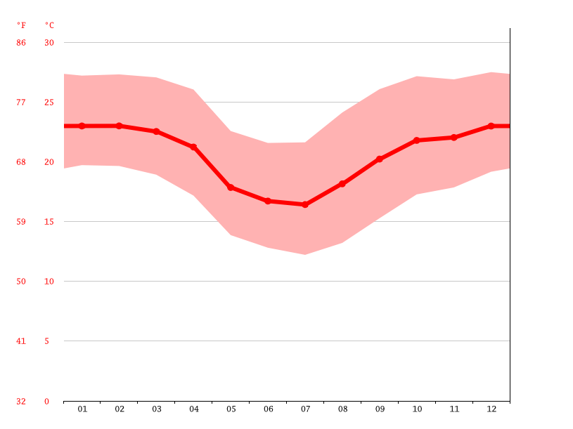 Temperature graph, Arapongas