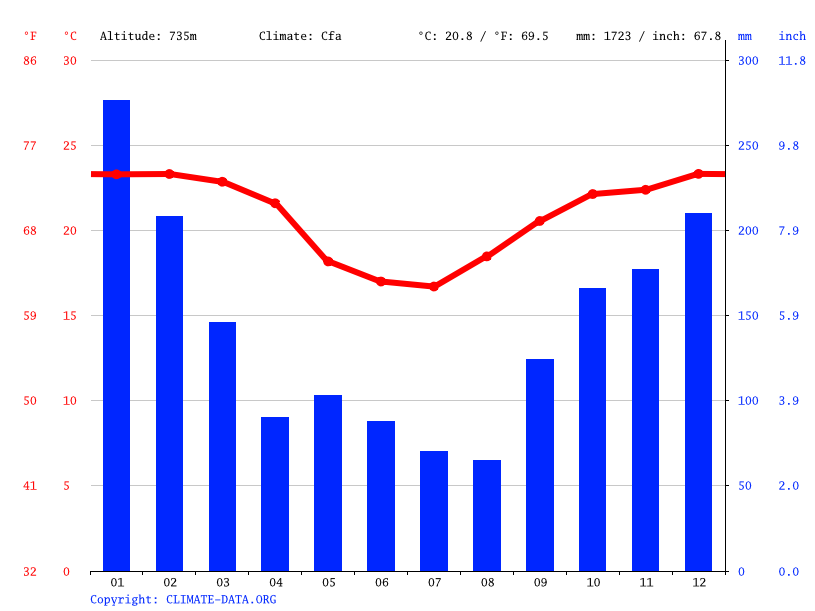 Climate graph // Weather by Month, Rolândia