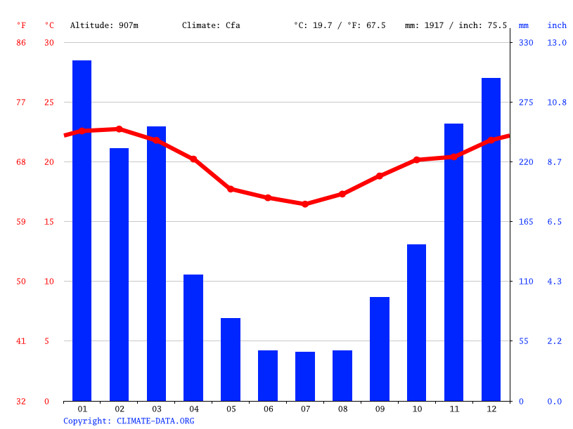 Climate graph // Weather by Month, Petrópolis