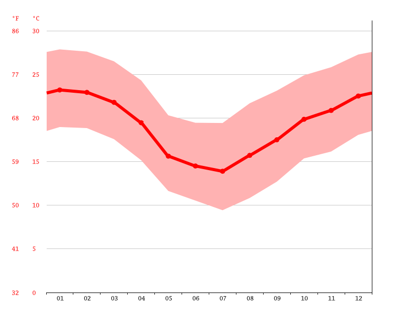 Temperature graph, Chapecó