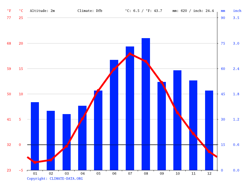 Climate graph // Weather by Month, Gävle