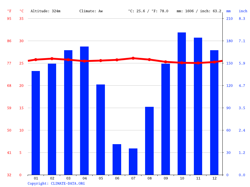 Climate graph // Weather by Month, Oshwe