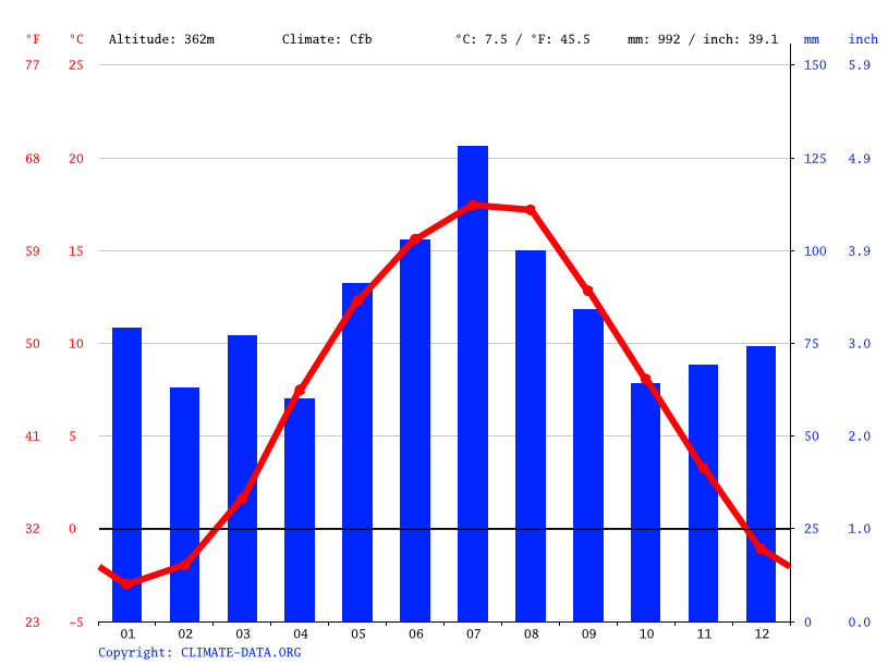 Climograph // Weather by Month, Barcinek