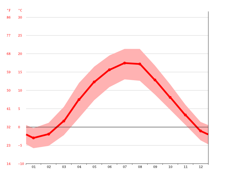 average temperatures, Barcinek