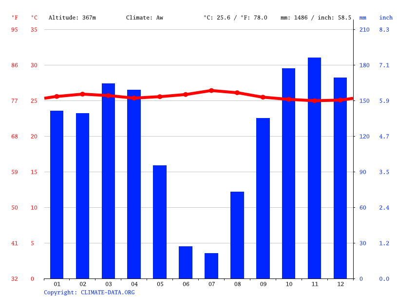 Climate graph // Weather by Month, Dibaya-Lubwe