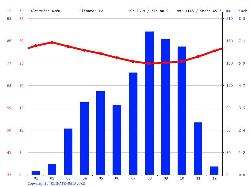 Climate graph // Weather by Month, Damara