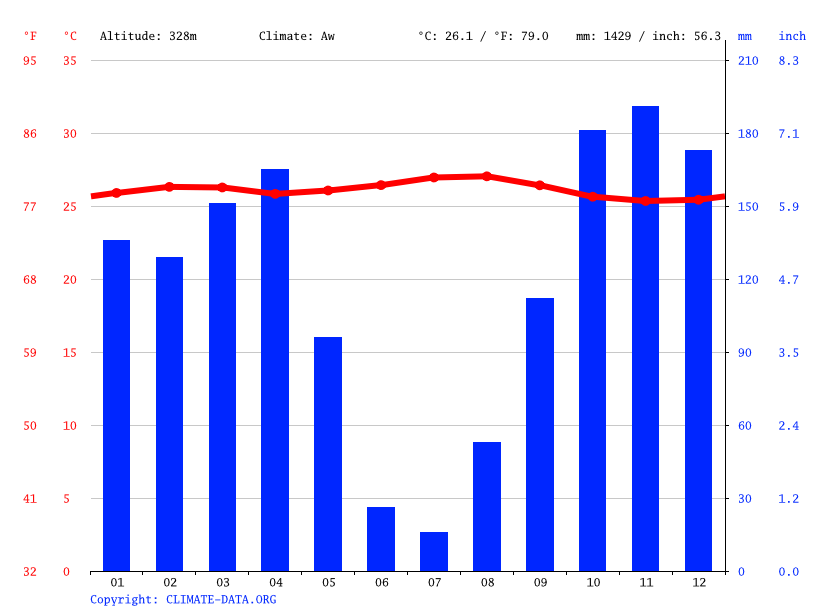 Climate graph // Weather by Month, Bagata
