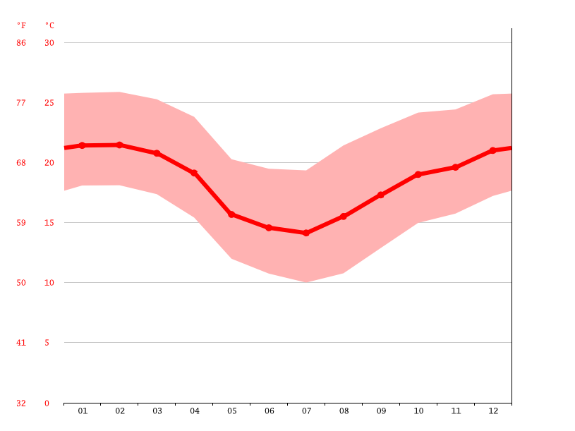 Temperature graph, Ponta Grossa