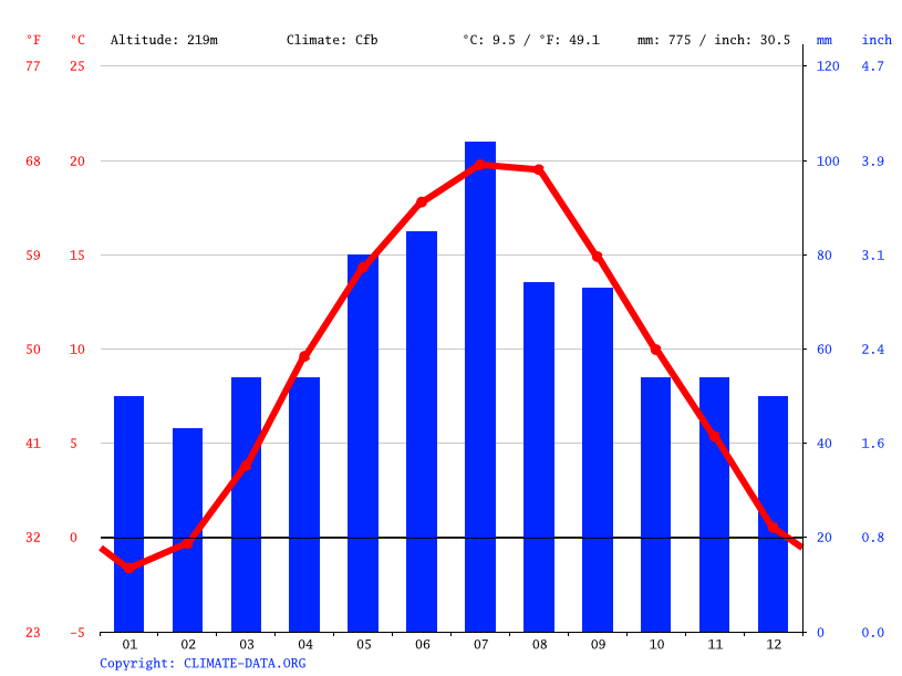 Climate graph // Weather by Month, Leboszowice