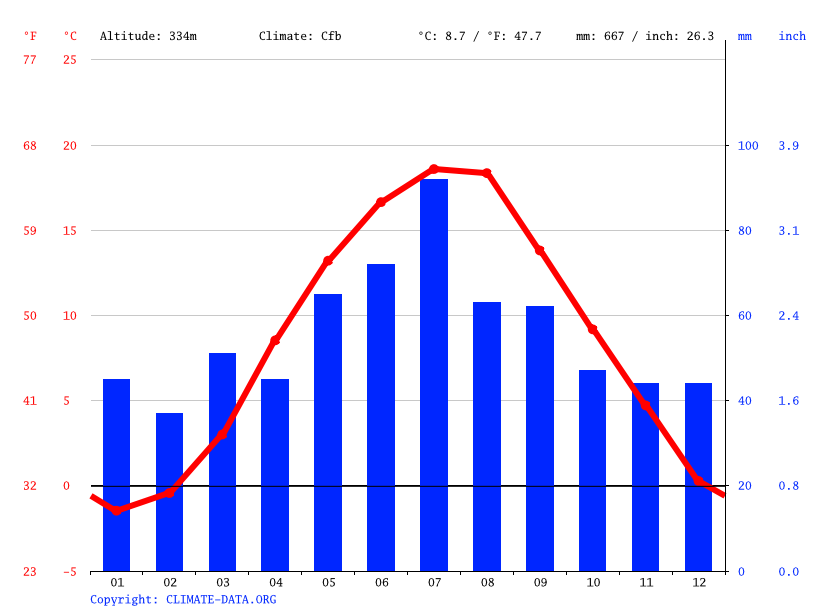 Climate graph // Weather by Month, Baldwinowice