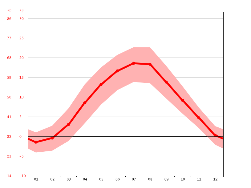 average temperature, Baldwinowice