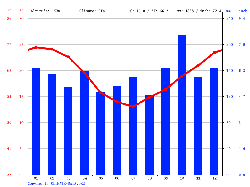 Climograph // Weather by Month, Santa Maria