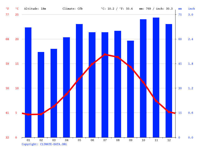 Climate graph // Weather by Month, Gloucester