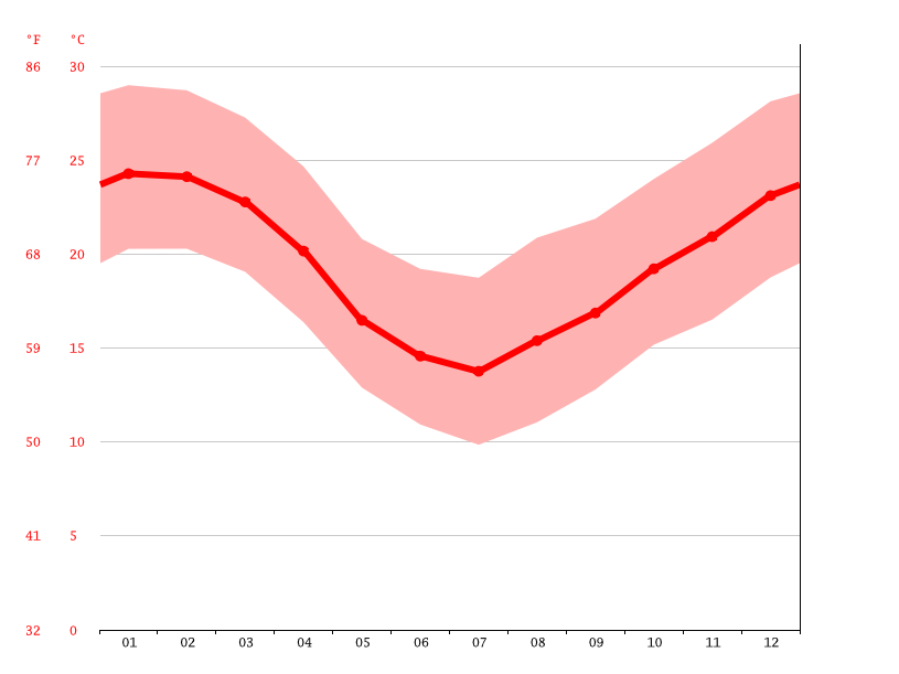 Temperature graph, Sapucaia do Sul