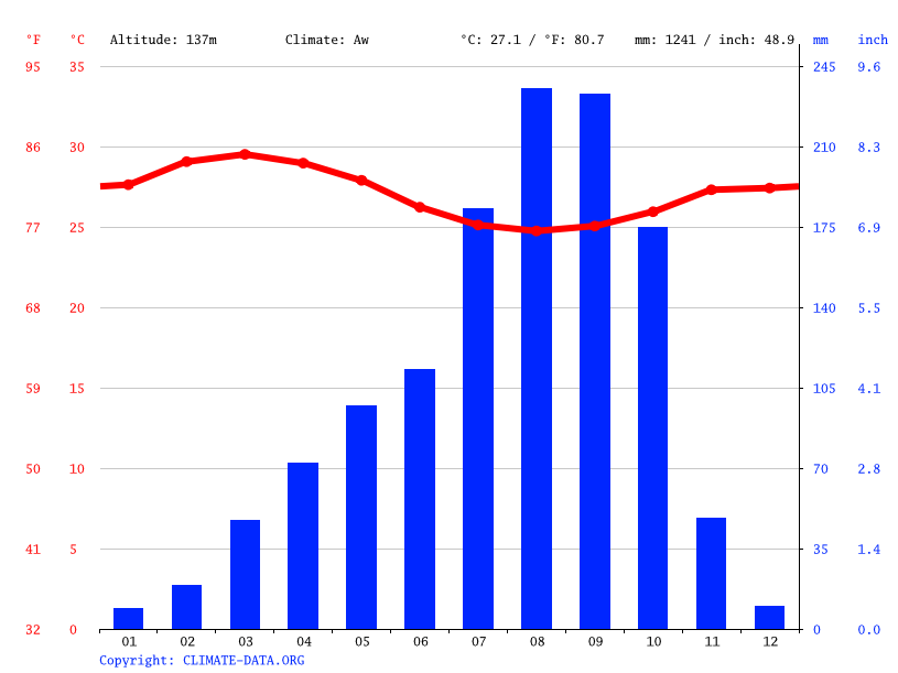 Climate graph // Weather by Month, Kpasa