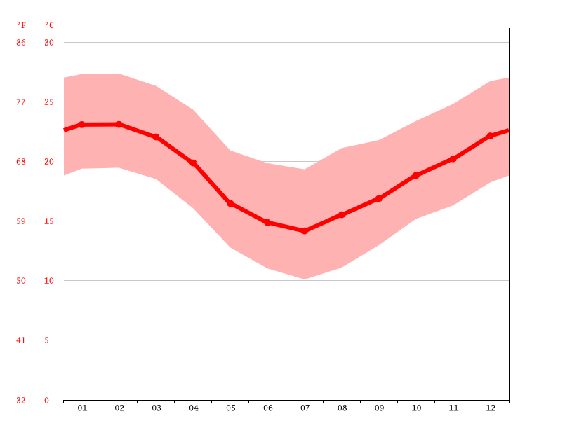 Temperature graph, Urussanga