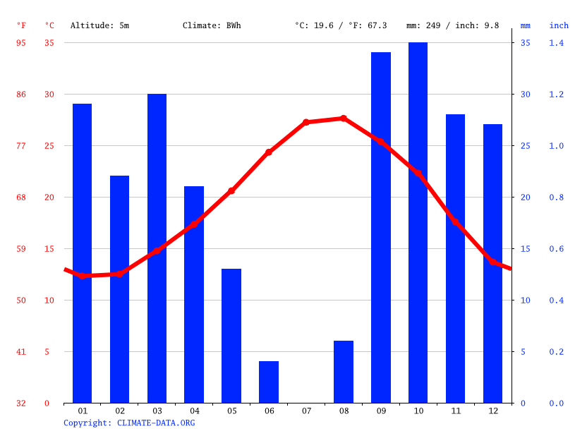 Climograph // Weather by Month, Chebba