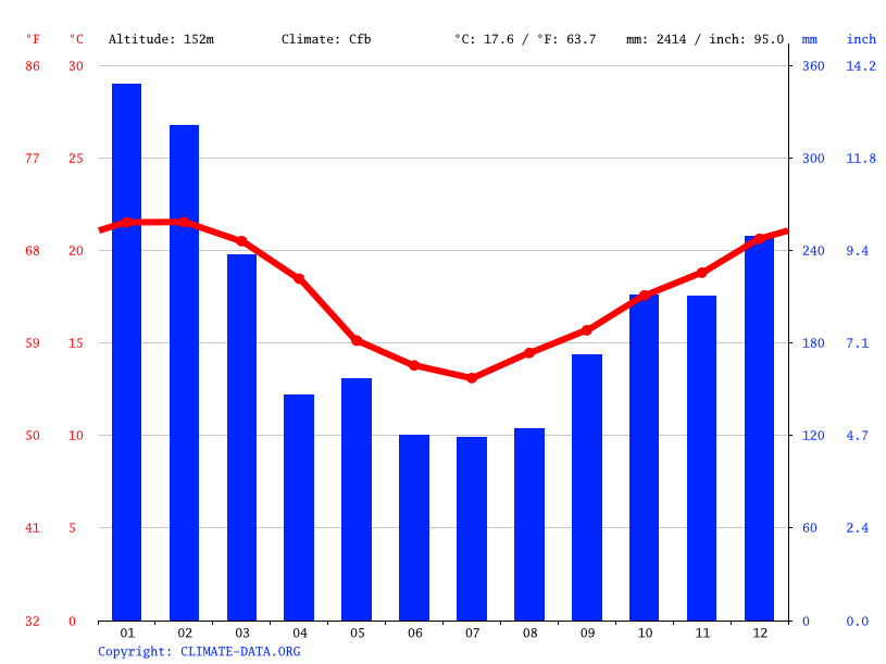 Climate graph, Treviso