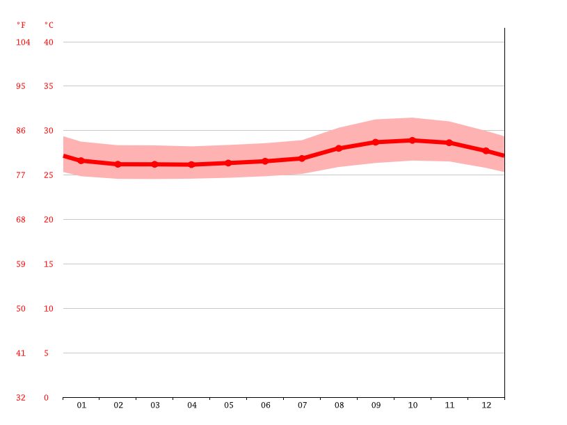 Temperature graph, Santarém
