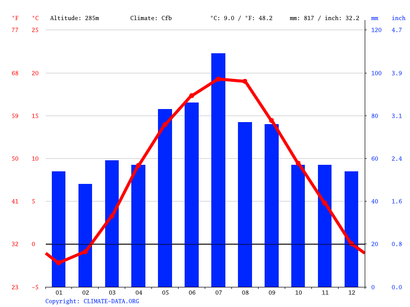 Climate graph // Weather by Month, Bobrowniki