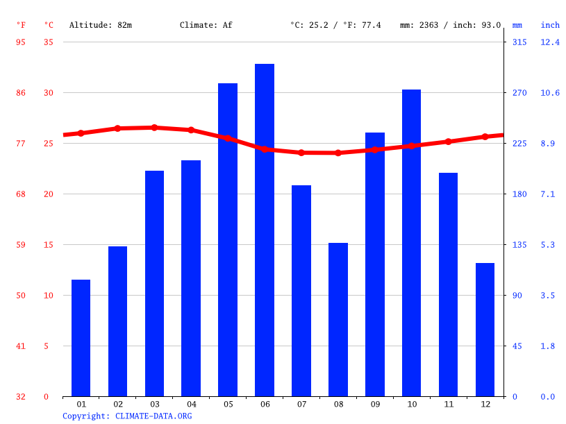 Climate graph // Weather by Month, Tarkwa