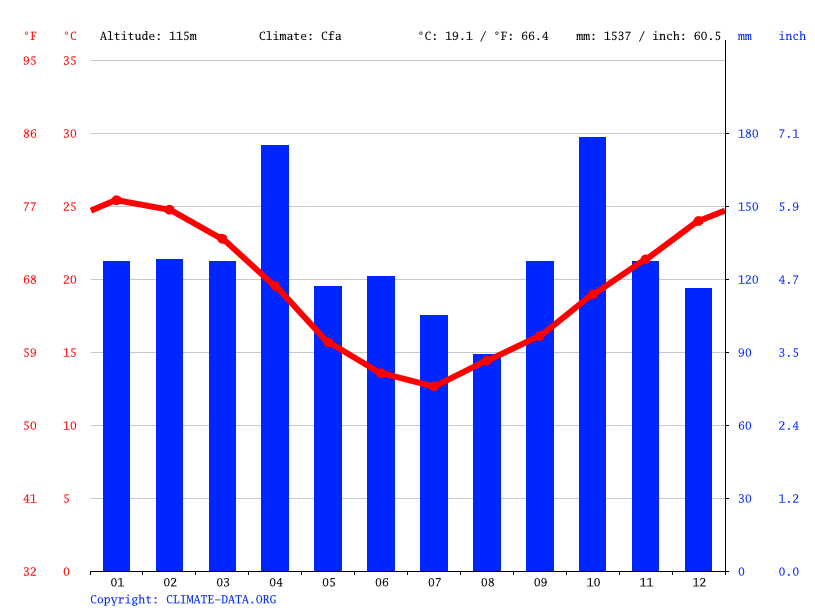 Climate graph // Weather by Month, Artigas
