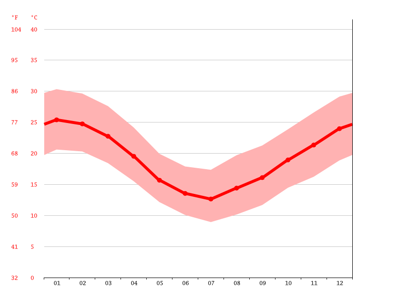 average temperature, Artigas