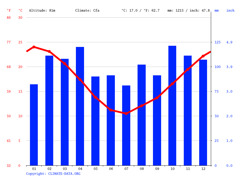 Climate graph // Weather by Month, Durazno