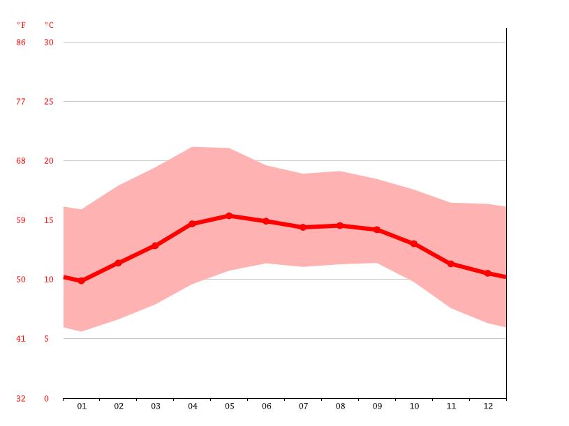 klima zacatl n wetter klimatabelle klimadiagramm f r