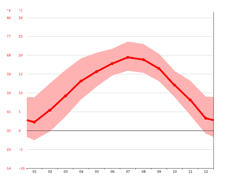 Temperature graph, Zhaotong