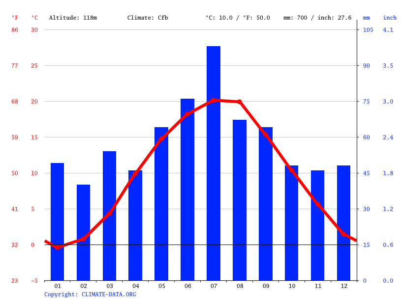 Climate graph // Weather by Month, Wrocław