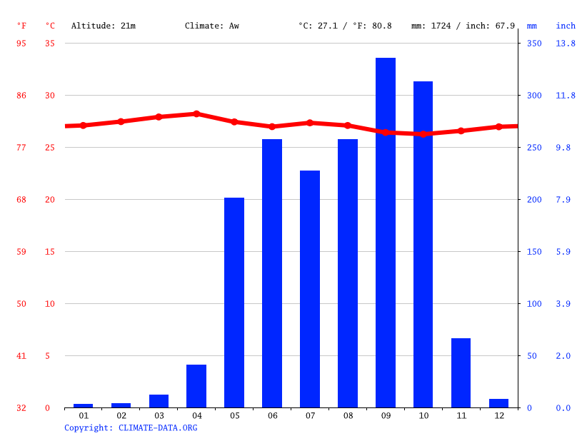 Climate graph // Weather by Month, Acajutla