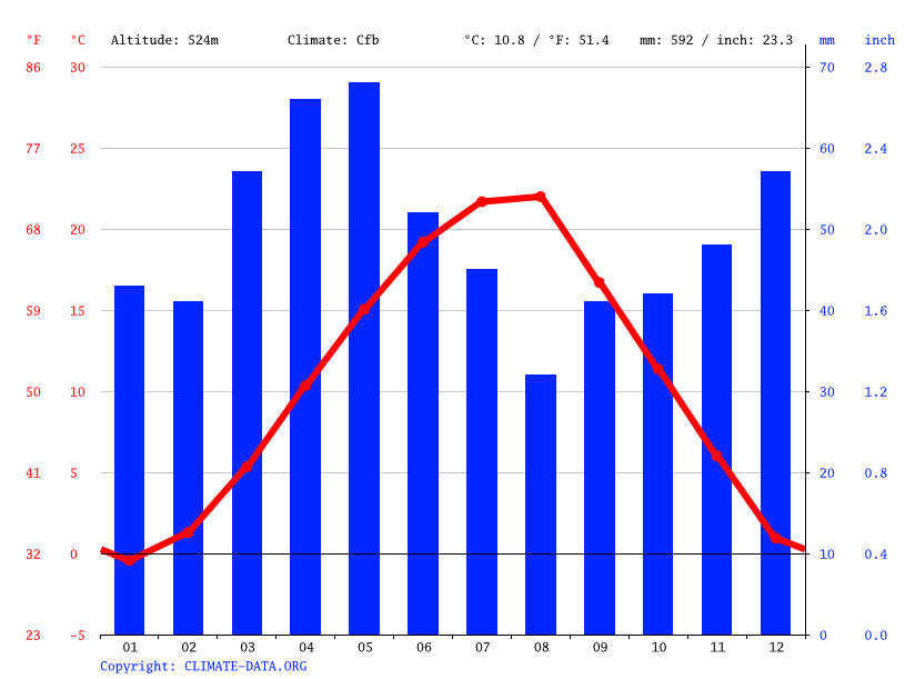 Climate graph // Weather by Month, Vushtrri