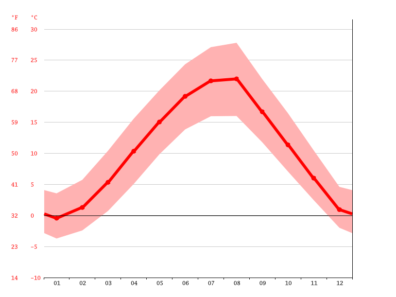 Temperature graph, Vushtrri