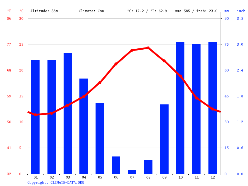 Climate graph // Weather by Month, Tétouan