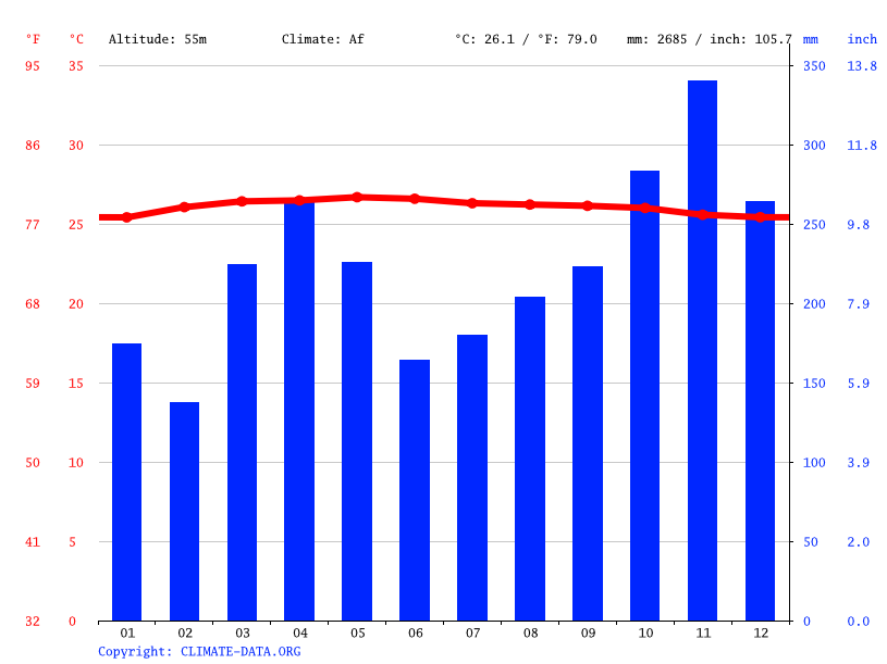 Climate graph // Weather by Month, Seremban