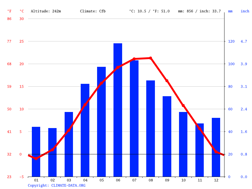 Climate graph // Weather by Month, Alba Iulia
